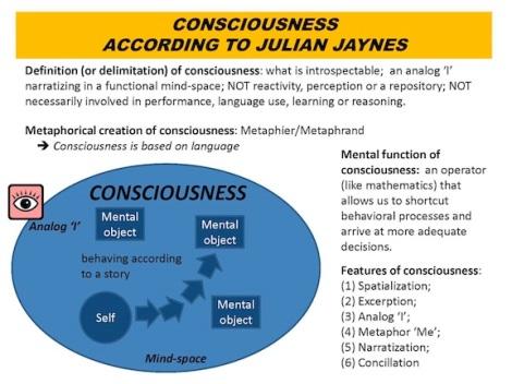 100324_Consciousness_accoring_to_Julian_Jaynes